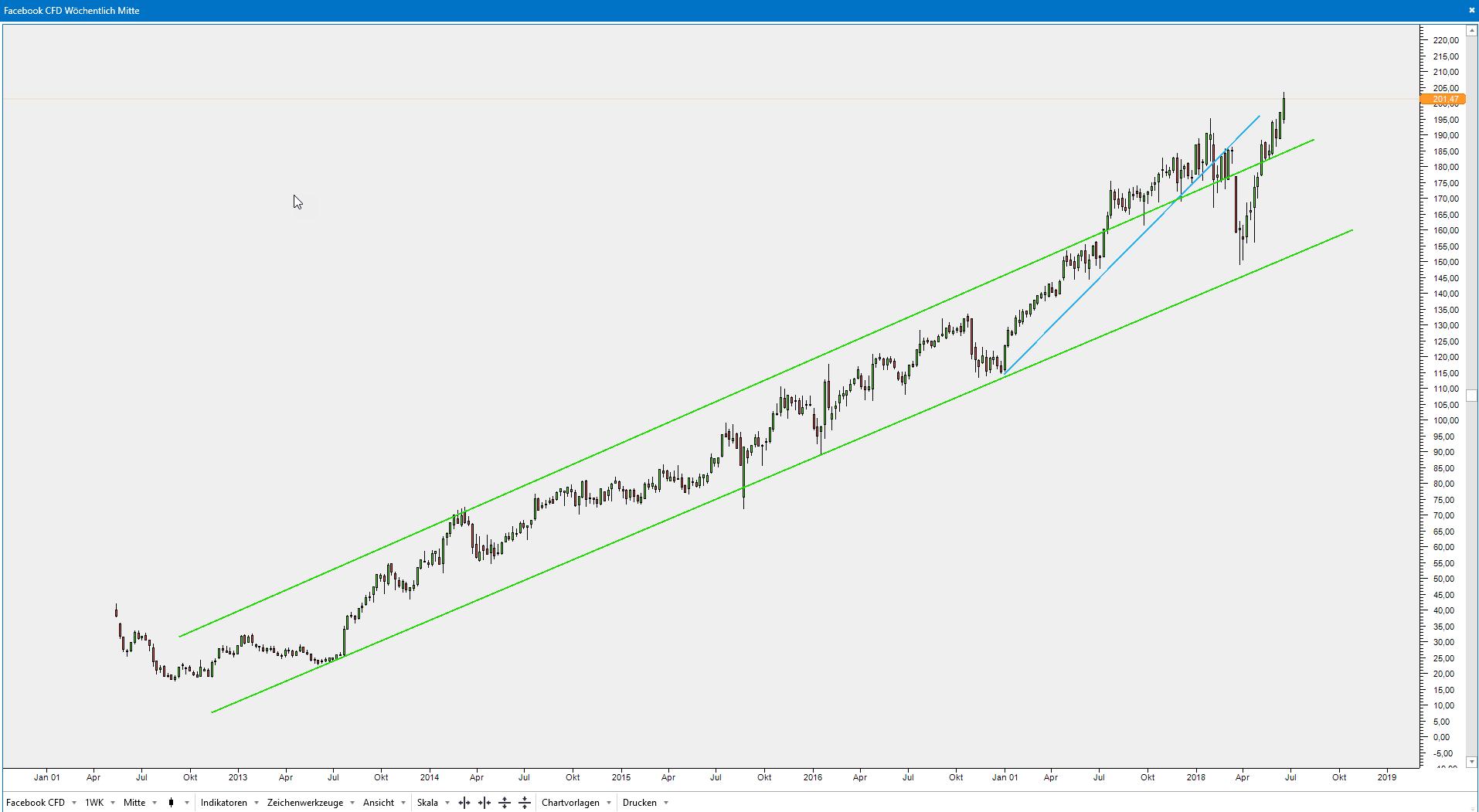 Facebook Aktie CFD Chart Trend