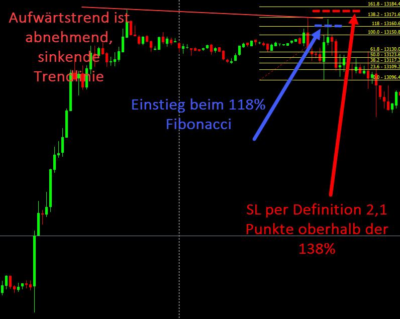 Einstieg Trade DAX short mit Fibonacci Retracement