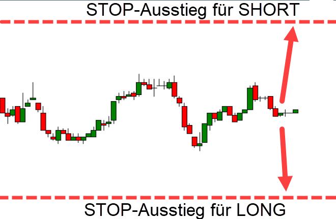Chart mit Stop Ausstieg short und long
