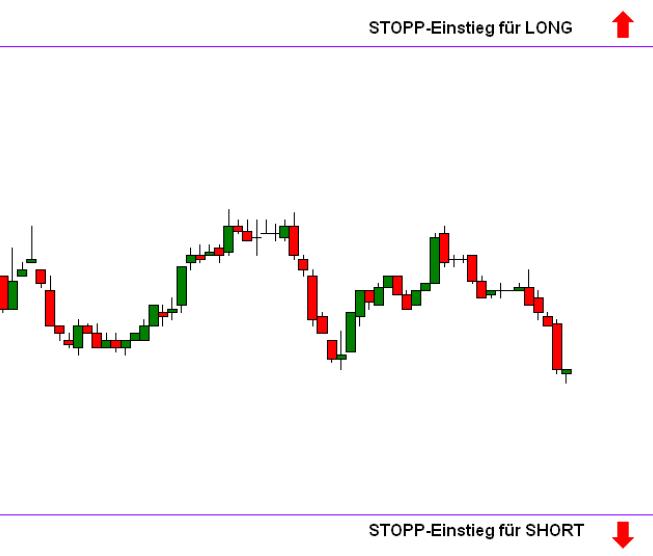 Chart mit Stop Einstieg short und long