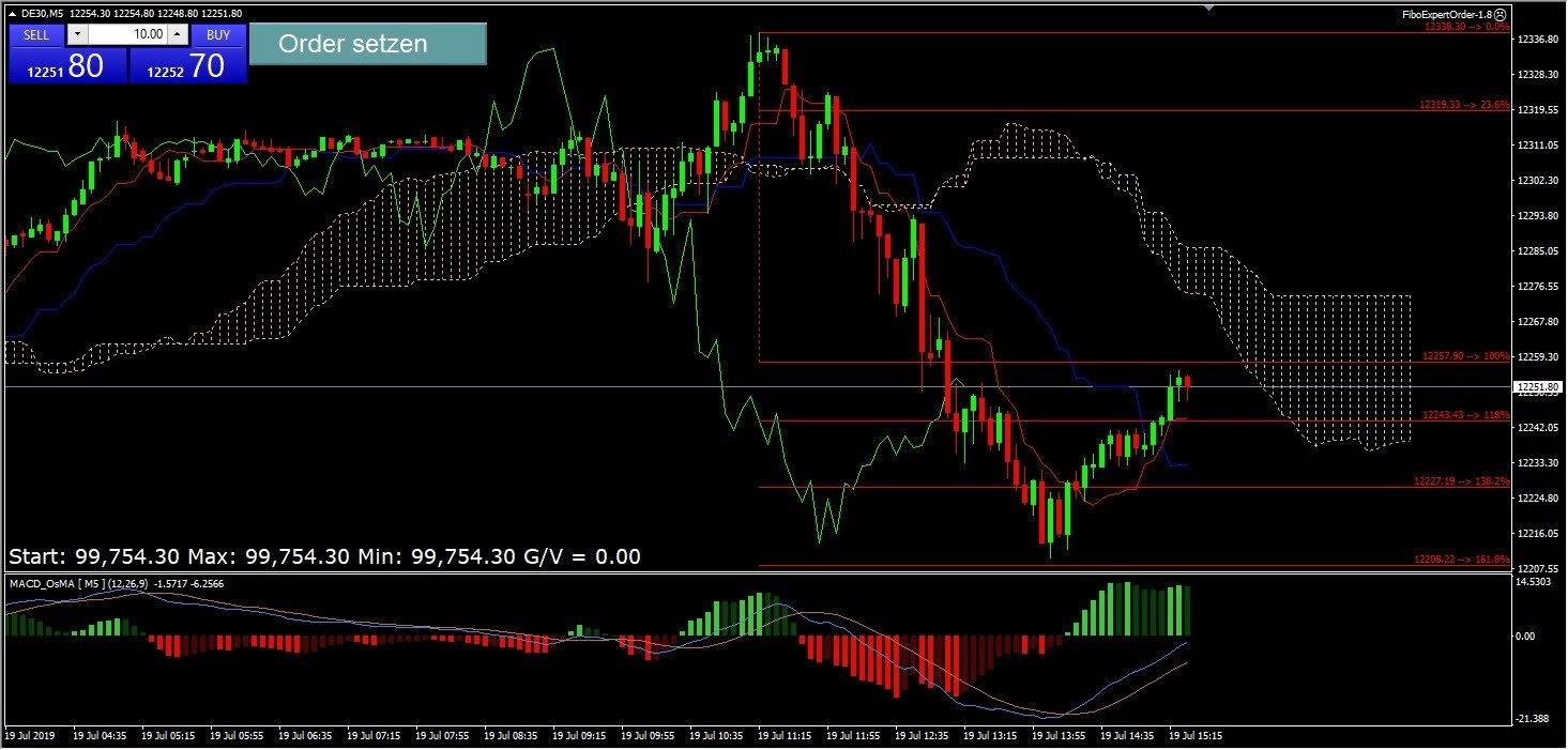 Metatrader 4 (MT4) Chart mit Indikatoren und Kerzen