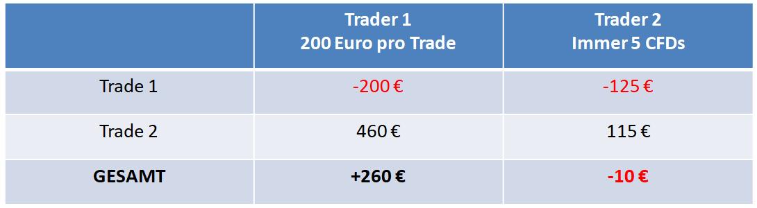Trading Fehler falsche Positionsgröße Gesamtergebnis am Beispiel eine DAX Trades