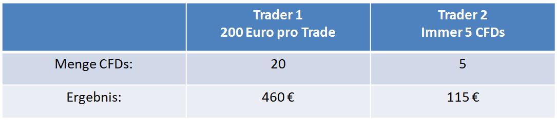 Trading Fehler falsche Positionsgröße am Beispiel eine DAX Gewinntrades