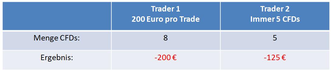 Trading Fehler falsche Positionsgröße am Beispiel eine DAX Verlusttrades