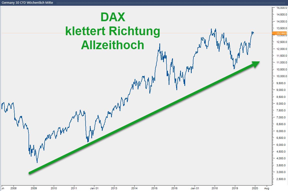 Charttechnik: Ausblick für 2020 im DAX