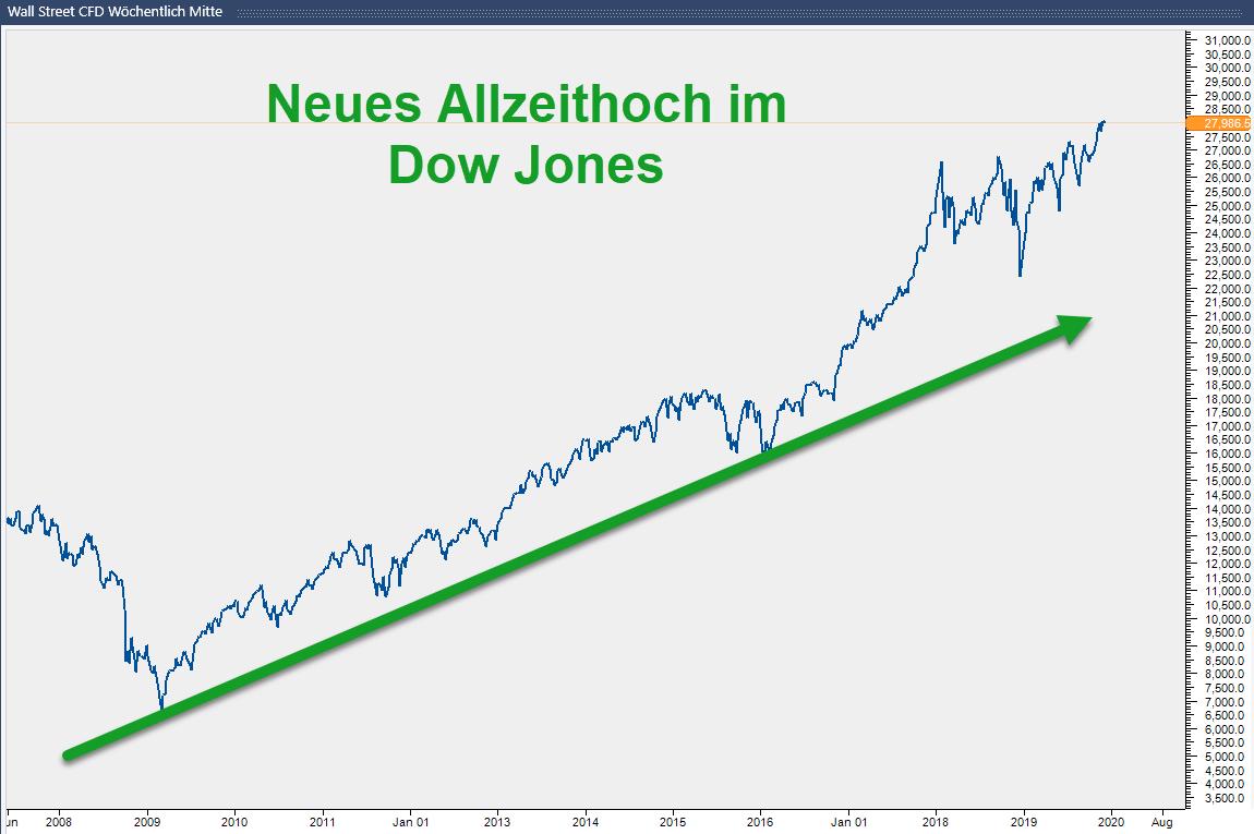Charttechnik: Ausblick für 2020 im Dow Jones