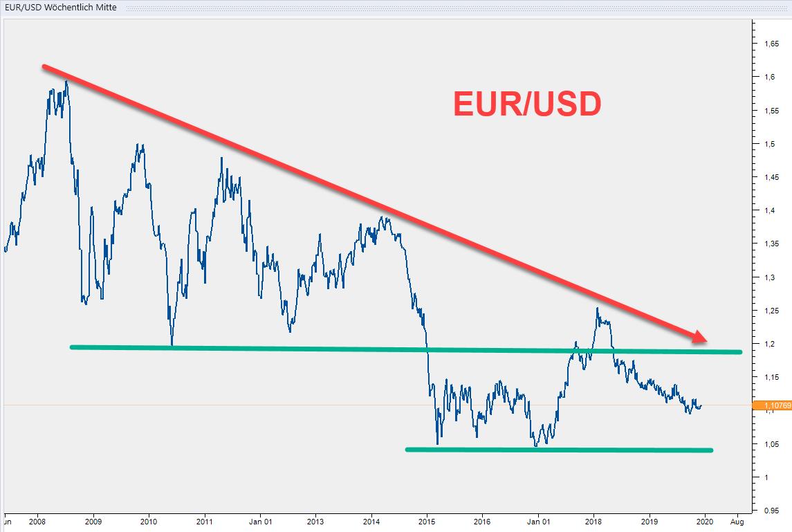 Charttechnik: Ausblick für 2020 im EUR/USD