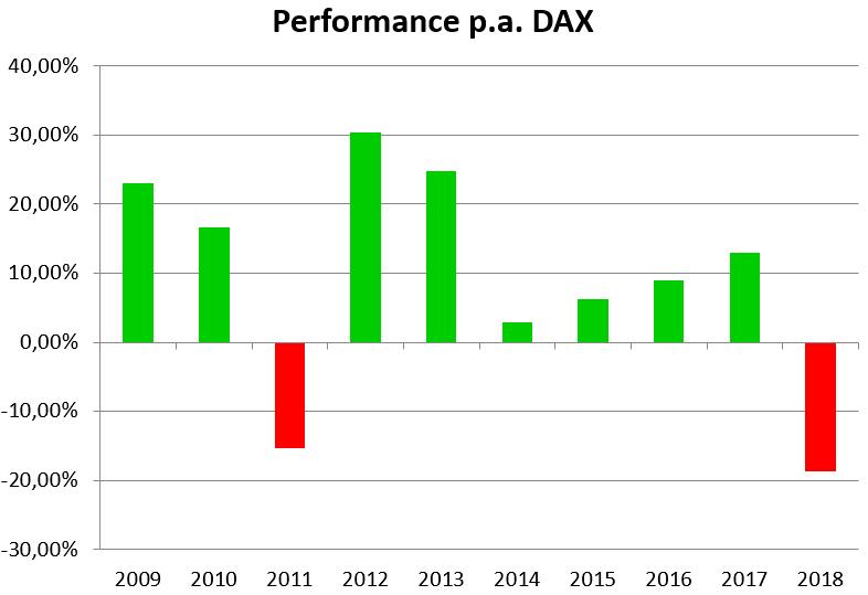 Performance pro Jahr im DAX von 2009-2019